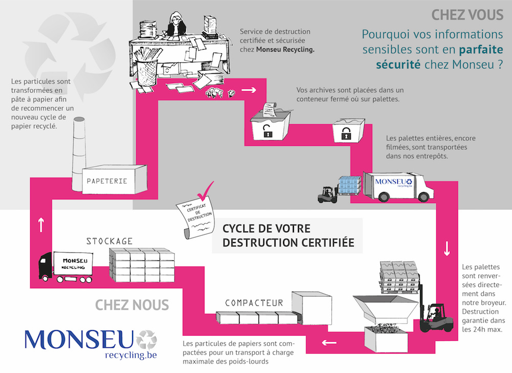 Monseu recycling : cycle de la destruction d'archives certifiée et confidentielle