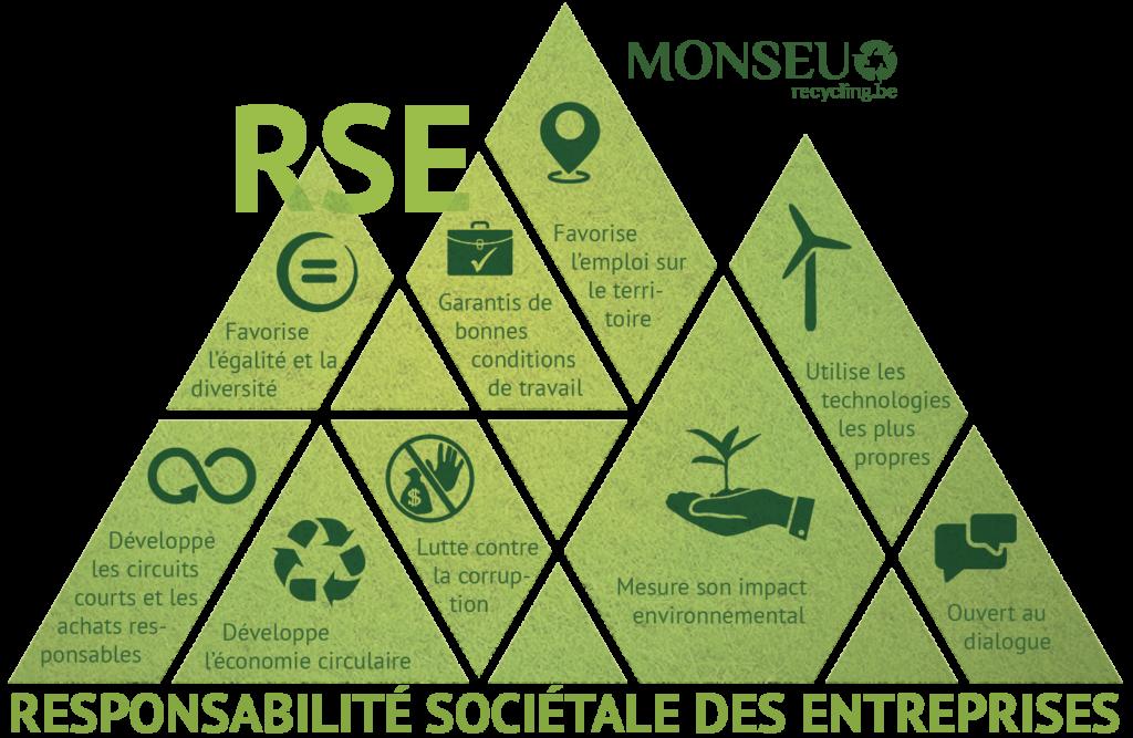 Monseu recylcing Responsabilité sociale des entreprises